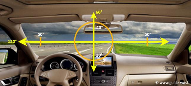 représentation du champs visuel en voiture