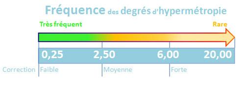 exemplu de hipermetropie pentru barza de vedere