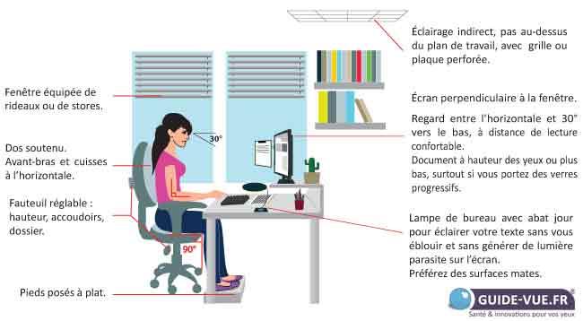 Travail Sur écran Position Luminosité Fatigue Visuelle